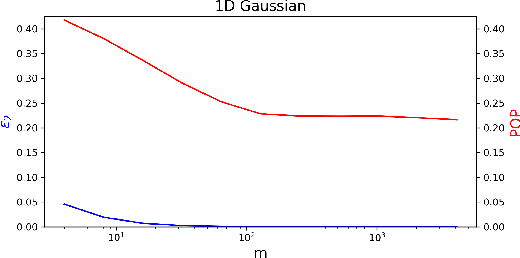 Figure 3 for Strategic Classification in the Dark