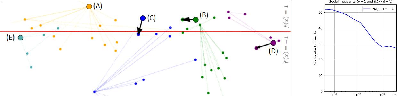Figure 4 for Strategic Classification in the Dark