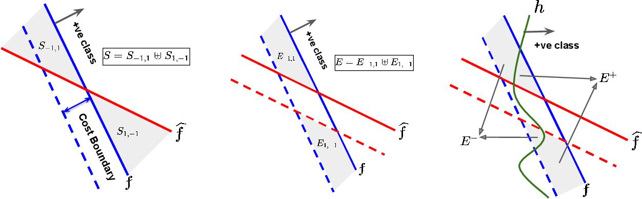 Figure 1 for Strategic Classification in the Dark