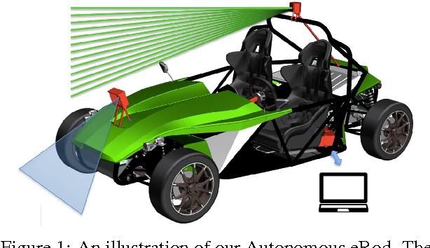 Figure 1 for Autonomous Electric Race Car Design