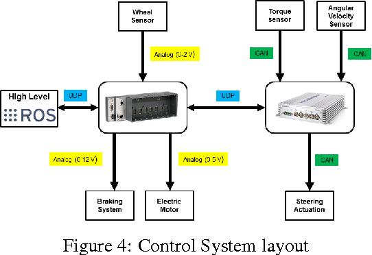 Figure 4 for Autonomous Electric Race Car Design