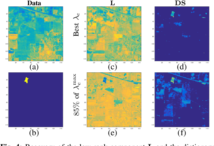 Figure 4 for A Dictionary-Based Generalization of Robust PCA Part II: Applications to Hyperspectral Demixing