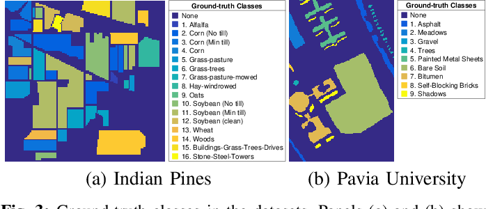 Figure 3 for A Dictionary-Based Generalization of Robust PCA Part II: Applications to Hyperspectral Demixing