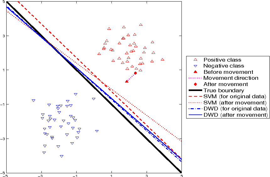 Figure 2 for Flexible High-dimensional Classification Machines and Their Asymptotic Properties