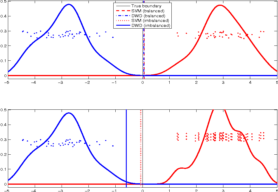 Figure 3 for Flexible High-dimensional Classification Machines and Their Asymptotic Properties