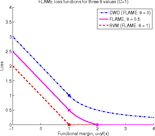 Figure 4 for Flexible High-dimensional Classification Machines and Their Asymptotic Properties