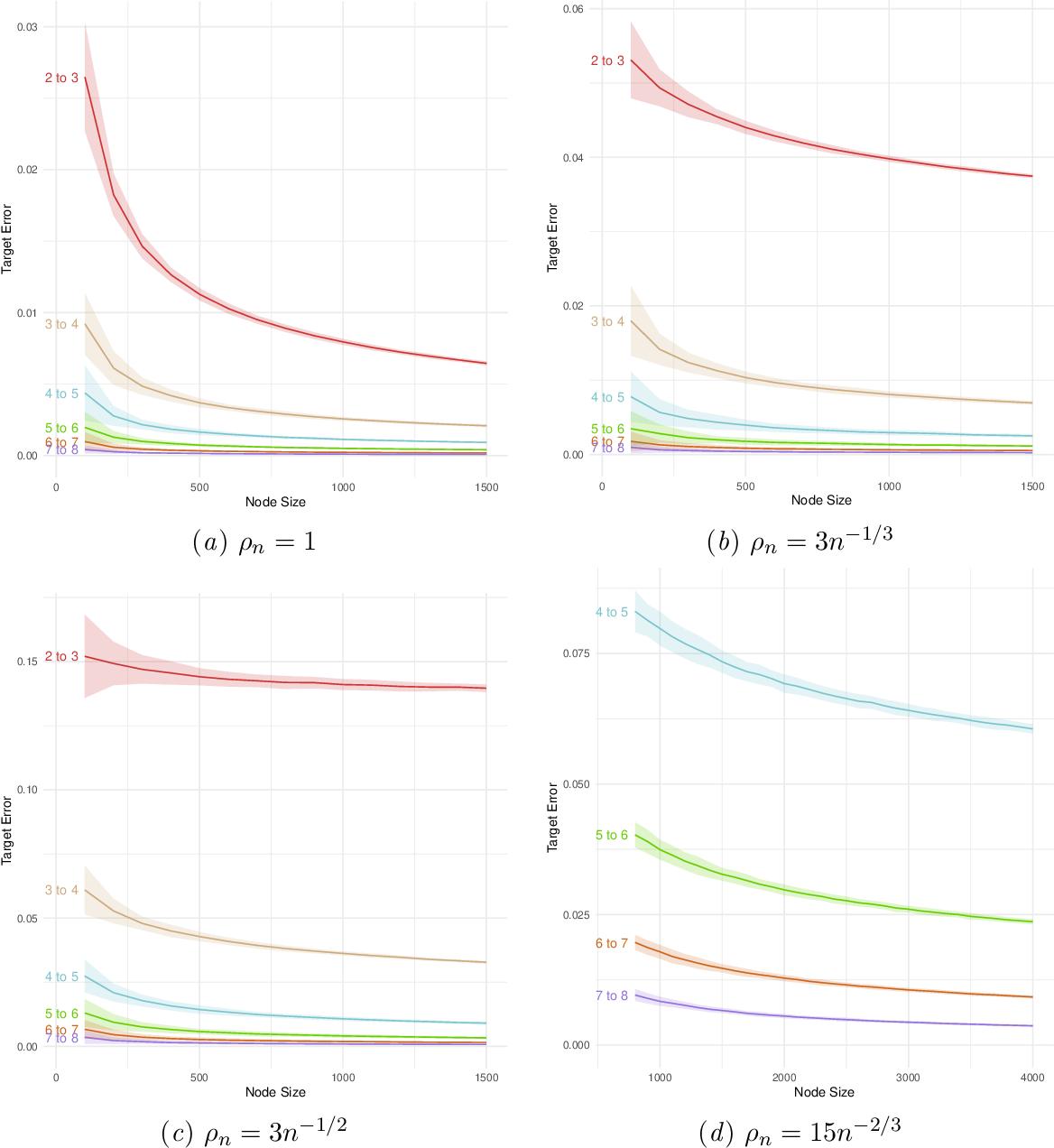 Figure 1 for Consistency of random-walk based network embedding algorithms