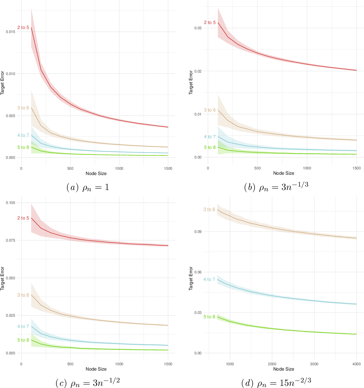 Figure 2 for Consistency of random-walk based network embedding algorithms