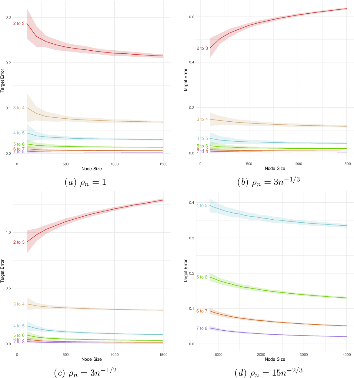 Figure 3 for Consistency of random-walk based network embedding algorithms