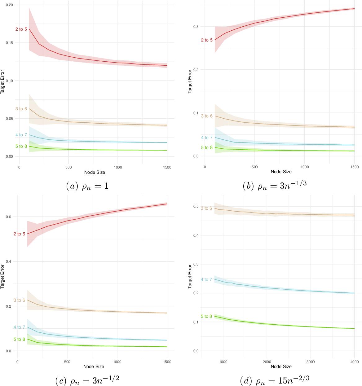 Figure 4 for Consistency of random-walk based network embedding algorithms