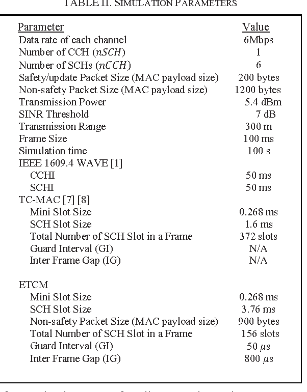 Table II from An enhanced TDMA Cluster-based MAC (ETCM) for