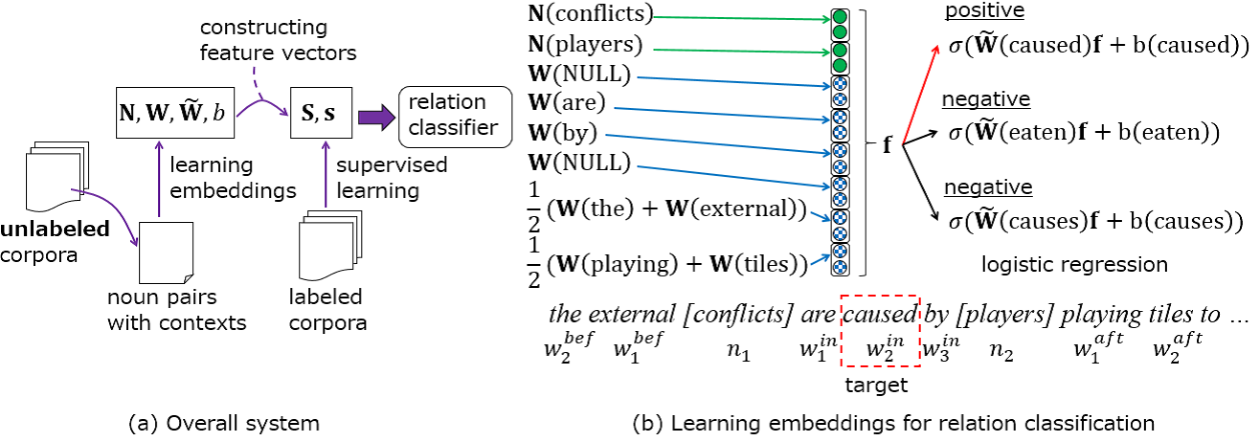 Figure 1 for Task-Oriented Learning of Word Embeddings for Semantic Relation Classification