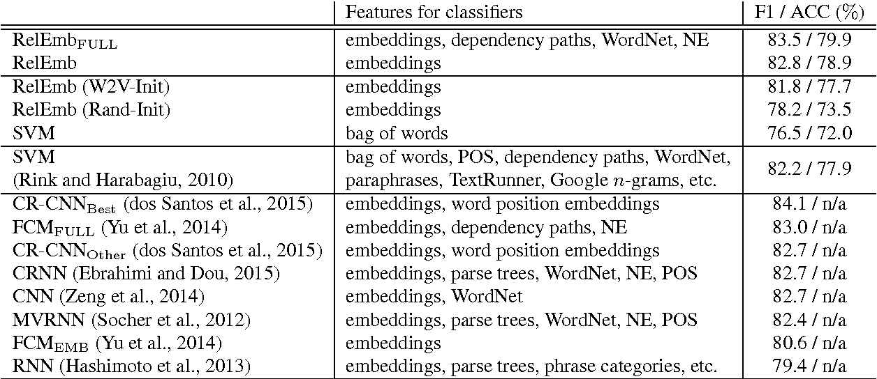 Figure 2 for Task-Oriented Learning of Word Embeddings for Semantic Relation Classification