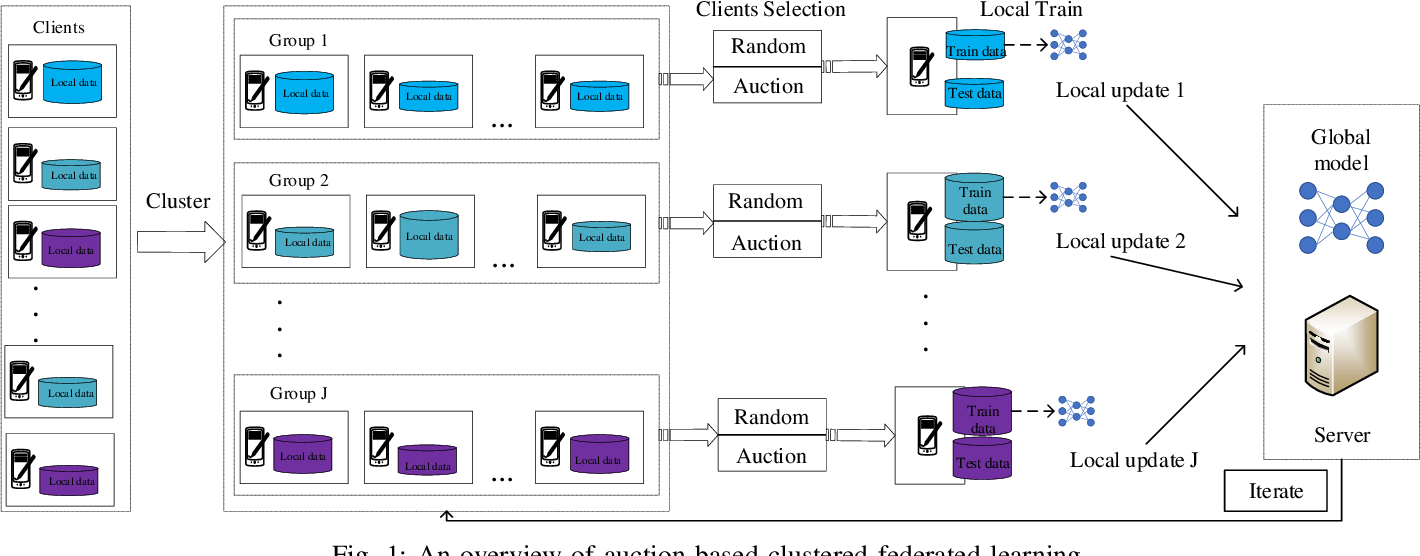 Figure 1 for Auction Based Clustered Federated Learning in Mobile Edge Computing System