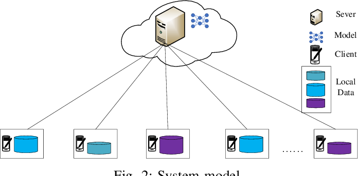 Figure 3 for Auction Based Clustered Federated Learning in Mobile Edge Computing System