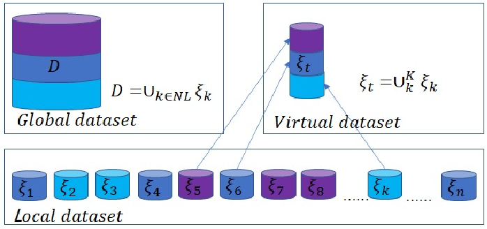 Figure 4 for Auction Based Clustered Federated Learning in Mobile Edge Computing System