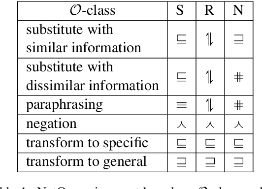 Figure 2 for ProoFVer: Natural Logic Theorem Proving for Fact Verification