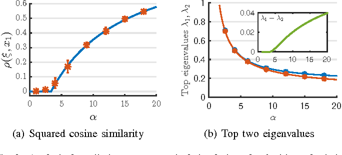 Figure 2 for Phase Transitions of Spectral Initialization for High-Dimensional Nonconvex Estimation