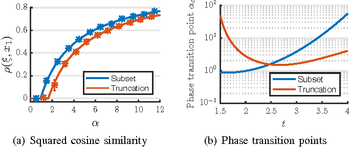 Figure 3 for Phase Transitions of Spectral Initialization for High-Dimensional Nonconvex Estimation