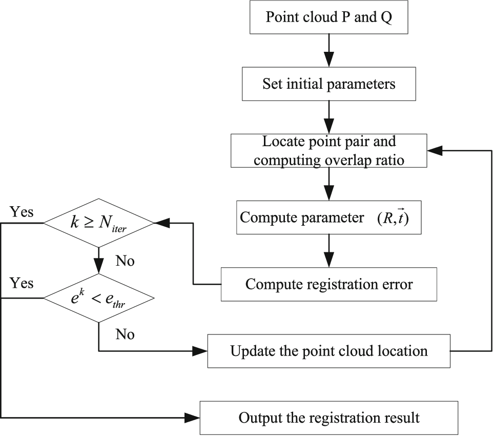 Figure 1 for Multi-view Point Cloud Registration with Adaptive Convergence Threshold and its Application on 3D Model Retrieval