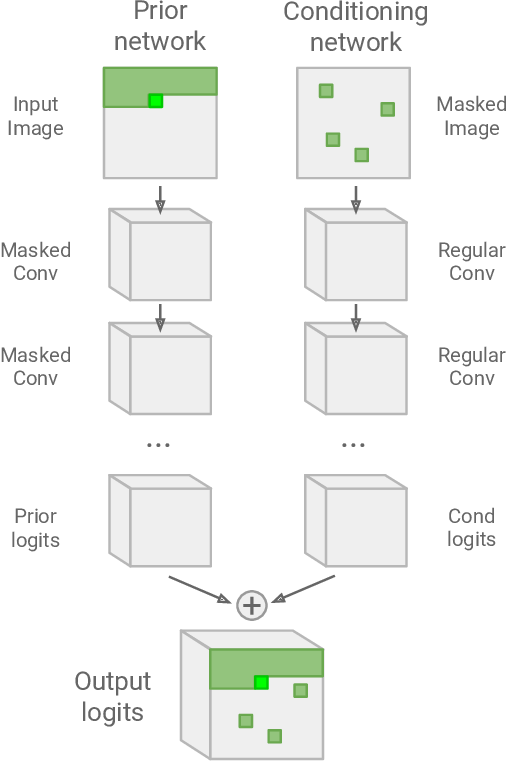 Figure 2 for Probabilistic Semantic Inpainting with Pixel Constrained CNNs