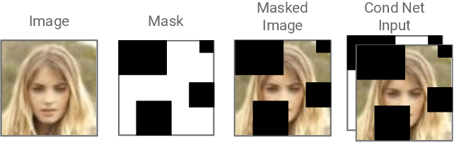 Figure 3 for Probabilistic Semantic Inpainting with Pixel Constrained CNNs