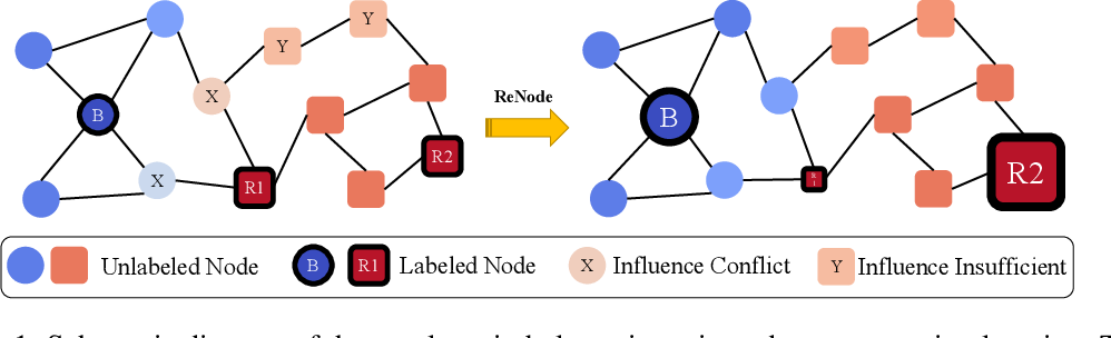 Figure 1 for Topology-Imbalance Learning for Semi-Supervised Node Classification