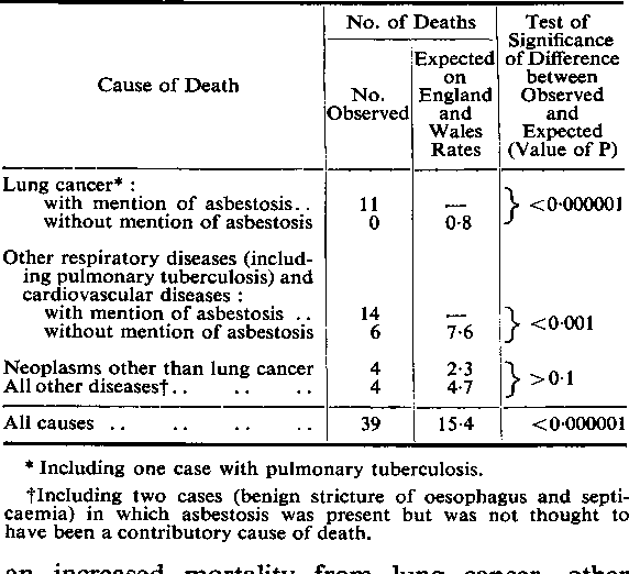 Table 4 from Mortality from lung cancer in asbestos workers