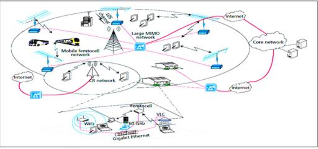 PDF] Impact of Next Generation Cognitive Radio Network on