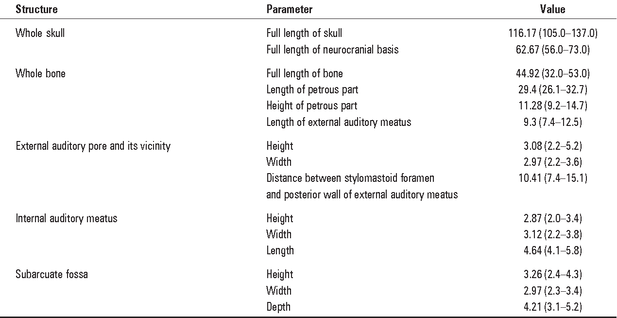 Topographical Anatomy And Morphometry Of The Temporal Bone Of The