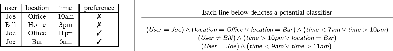 Figure 1 for Using Program Synthesis for Social Recommendations