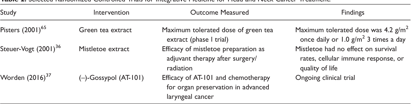 Table 2 from Integrative Medicine in Head and Neck Cancer