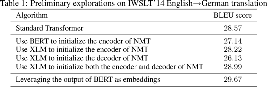 Figure 1 for Incorporating BERT into Neural Machine Translation