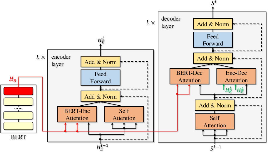 Figure 2 for Incorporating BERT into Neural Machine Translation