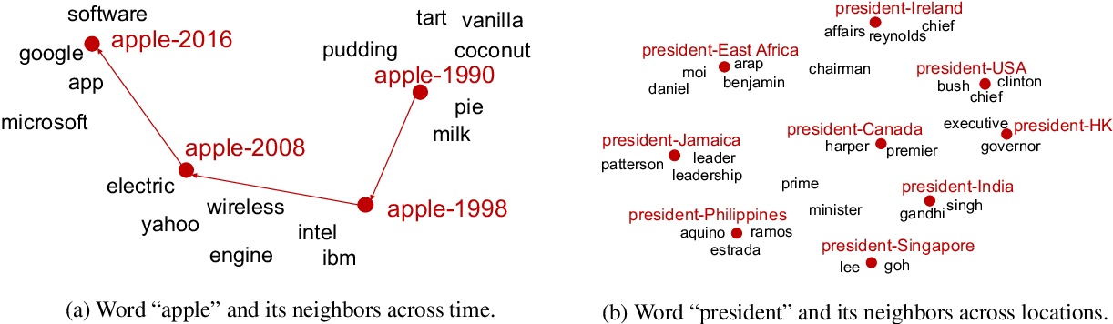 Figure 2 for Enriching Word Embeddings with Temporal and Spatial Information