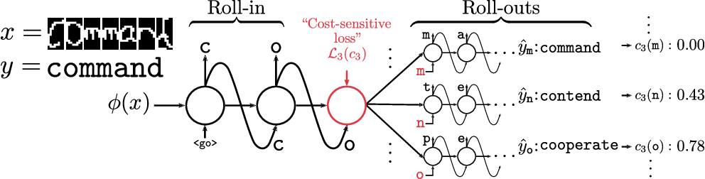 Figure 1 for SEARNN: Training RNNs with Global-Local Losses