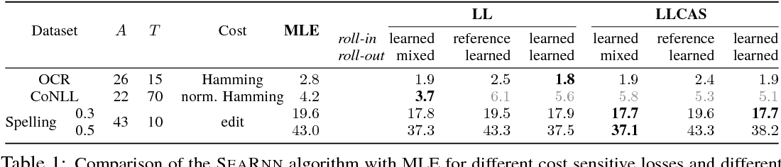 Figure 2 for SEARNN: Training RNNs with Global-Local Losses