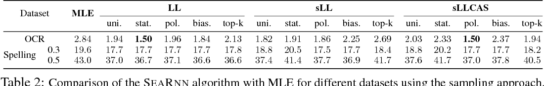 Figure 3 for SEARNN: Training RNNs with Global-Local Losses