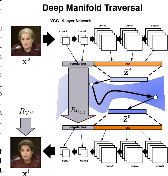 Figure 2 for Deep Manifold Traversal: Changing Labels with Convolutional Features