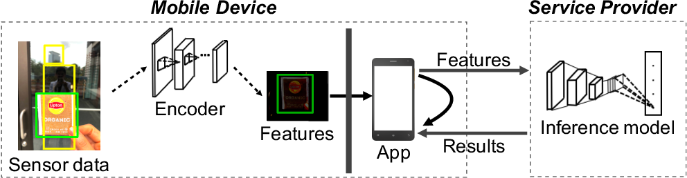 Figure 1 for Privacy Adversarial Network: Representation Learning for Mobile Data Privacy