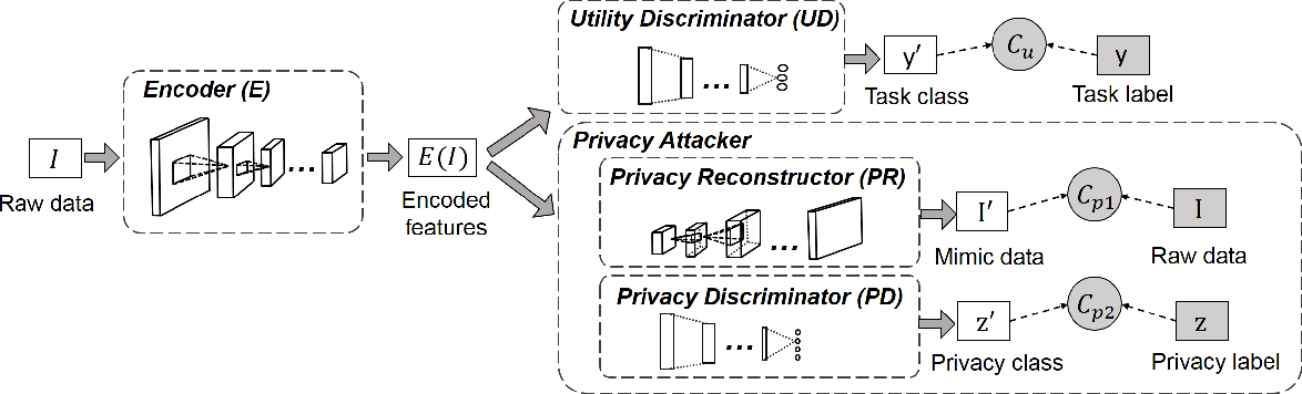 Figure 3 for Privacy Adversarial Network: Representation Learning for Mobile Data Privacy