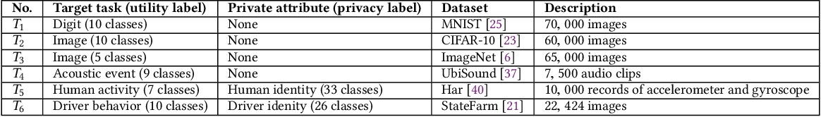 Figure 2 for Privacy Adversarial Network: Representation Learning for Mobile Data Privacy