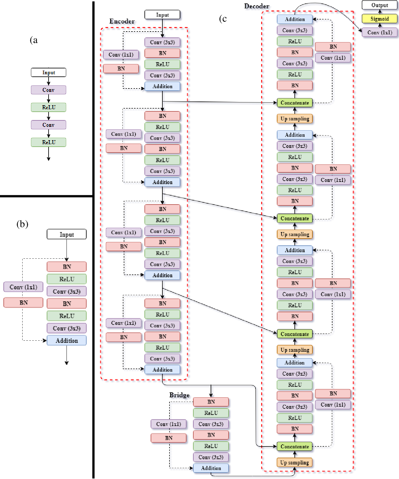 Figure 4 for Machine learning accelerated topology optimization of nonlinear structures