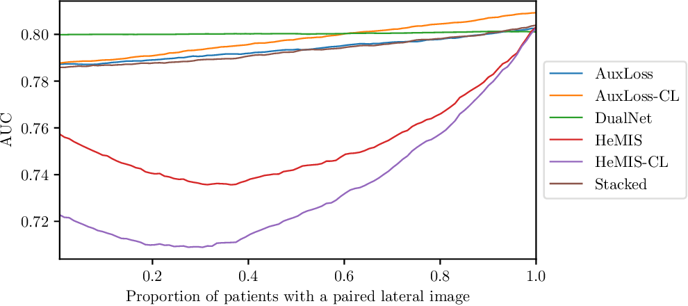 Figure 3 for Quantifying the Value of Lateral Views in Deep Learning for Chest X-rays