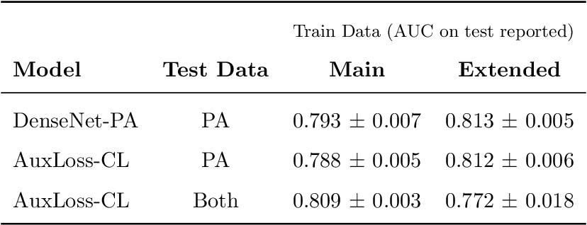 Figure 4 for Quantifying the Value of Lateral Views in Deep Learning for Chest X-rays