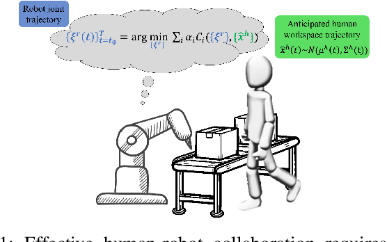 Figure 1 for Anticipatory Human-Robot Collaboration via Multi-Objective Trajectory Optimization