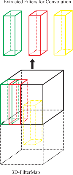 Figure 1 for Learning $3$D-FilterMap for Deep Convolutional Neural Networks