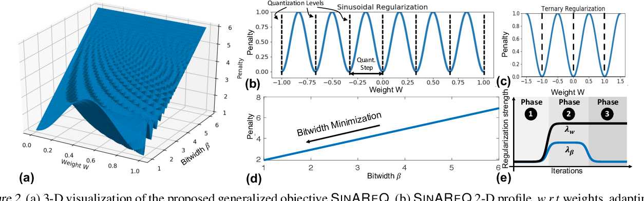 Figure 3 for Gradient-Based Deep Quantization of Neural Networks through Sinusoidal Adaptive Regularization