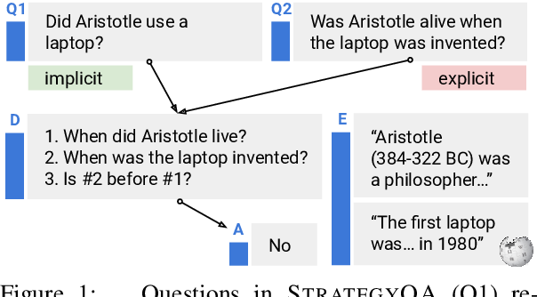 Figure 1 for Did Aristotle Use a Laptop? A Question Answering Benchmark with Implicit Reasoning Strategies
