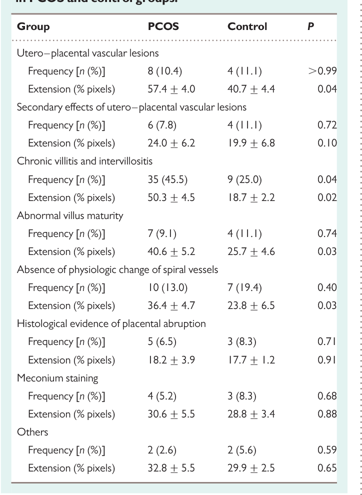 Table IV Frequency and extent of the placental lesions in PCOS and control groups.